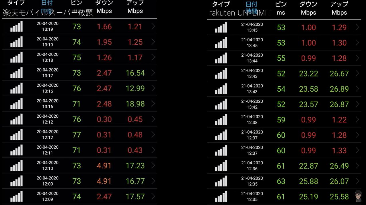 楽天アンリミットの速度比較